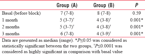 Table 2: Basal and follow-up values of the visual analog scale of the studied groups (<i>n</i>=28)