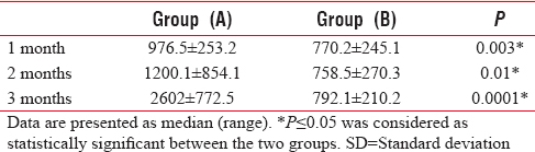 Table 4: Analgesic consumption (mg/day) of the studied groups (<i>n</i>=28)
