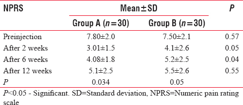 Table 2: Comparison of mean Numeric Pain Rating Scale in each group