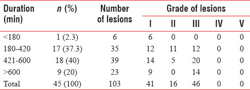 Table 4: Relation between duration of prone position and number and grading of skin lesions