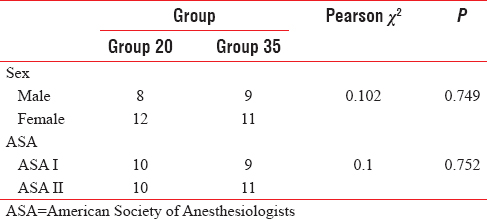 Table 2: Comparison of sex and American Society of Anesthesiologists status distribution between the two groups