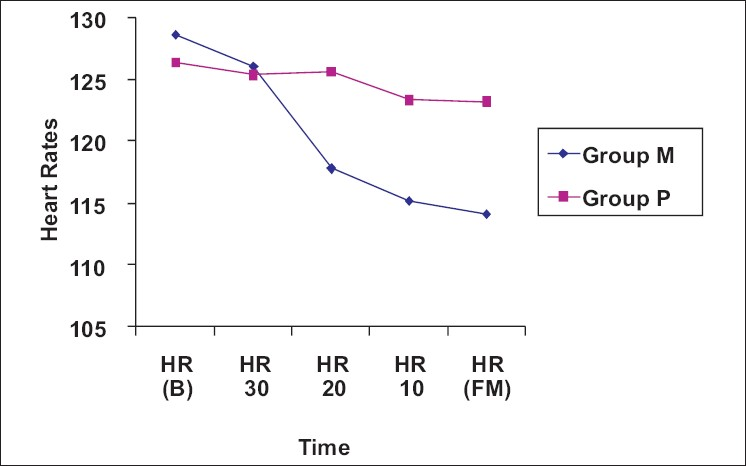 Figure 2: Average heart rate changes in two groups