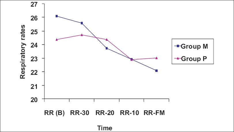 Figure 3: Average respiratory rates changes in the two groups