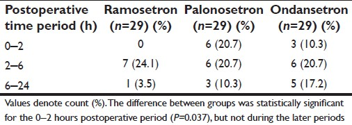 thesis on comparison between granisetron and ondansetron for prevention of Transdermal granisetron for the prevention of nausea and vomiting  there was no statistical significance between the groups (p=00559) however, the difference of the  (5-ht3ras, ie, granisetron, ondansetron) represents a significant advance in antiemetic therapy all of these.