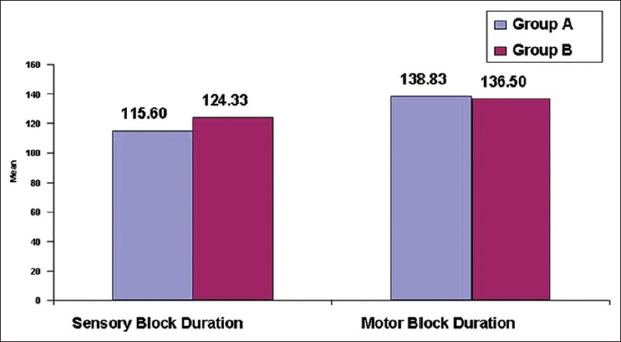 Figure 2: Comparison of duration of sensory and motor blocks