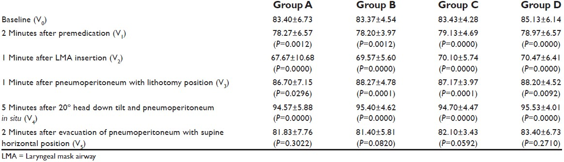 Table 4: Mean diastolic blood pressure at different time events in  different groups (mmHg.
