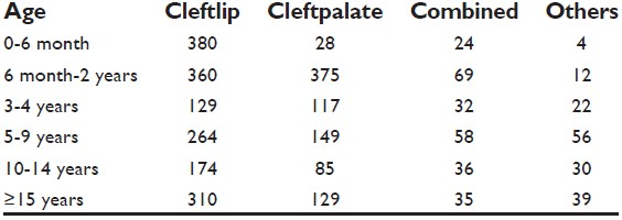 essays on cleft lip and palate You are welcome to search thousands of free research papers and essays search for your research paper topic now research paper example essay prompt: cleft lip and.