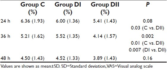 Comparative analgesic efficacy of different doses of dexamethasone