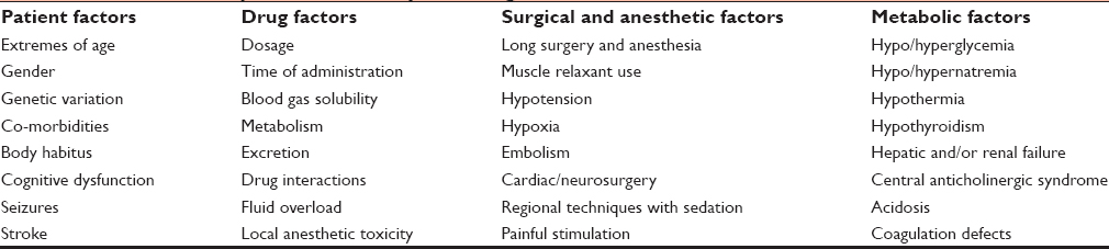 Delayed recovery from anesthesia: A postgraduate educational