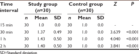 Effect of intrathecal hyperbaric bupivacaine with small dose