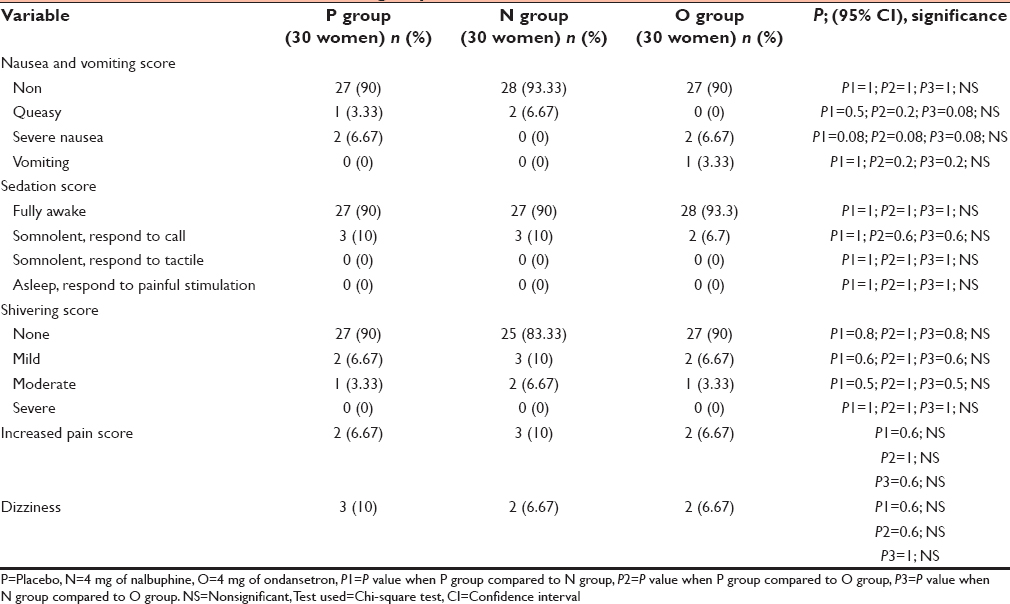 thesis on comparison between granisetron and ondansetron for prevention of