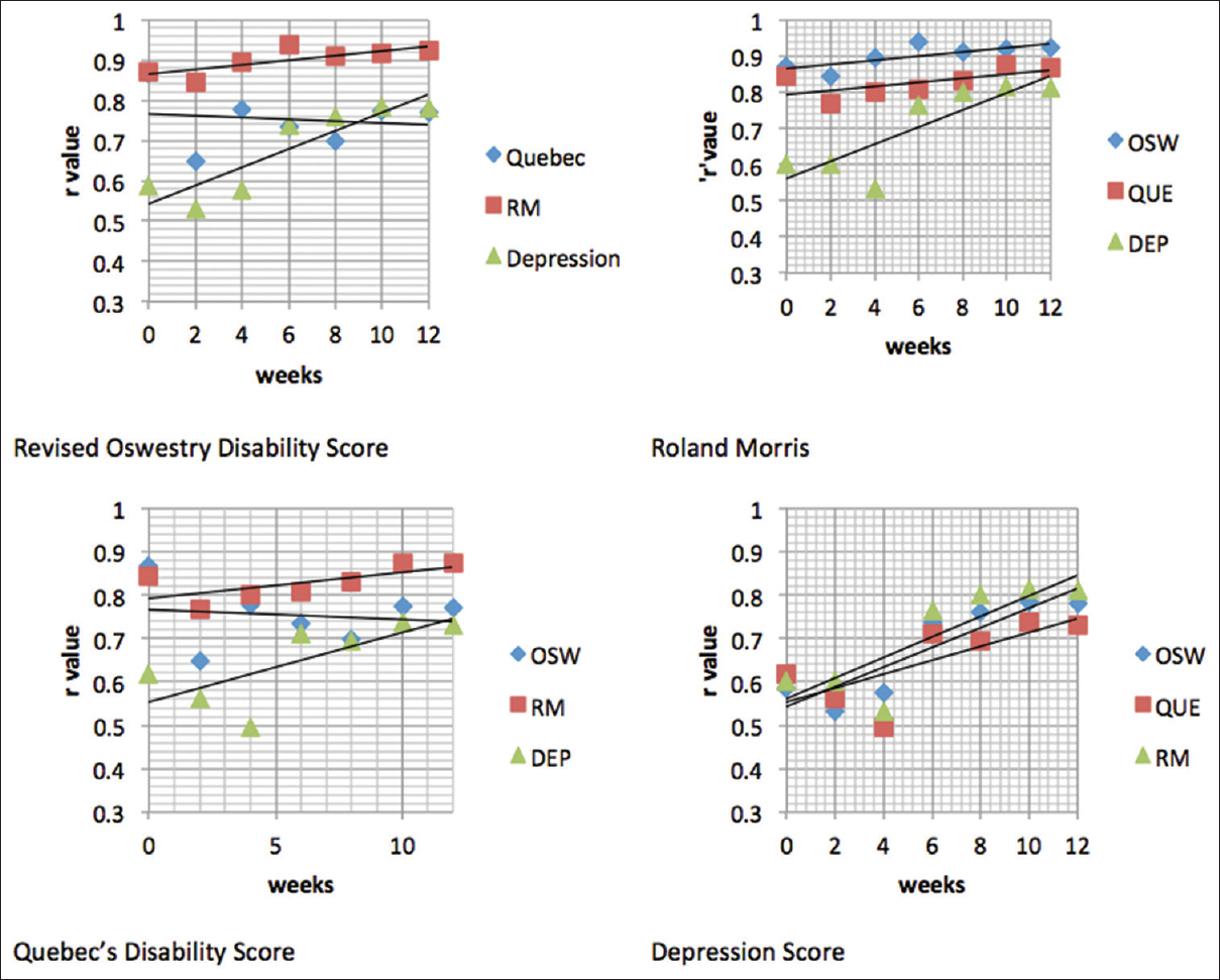 correlation of quality of life scores to clinical outcome of figure 3 the correlation between quality of life scores