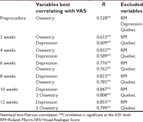 correlation of quality of life scores to clinical outcome of  table 2 correlation of visual analogue score quality of life scores and depression scores