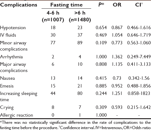 The risk of shorter fasting time for pediatric deep sedation