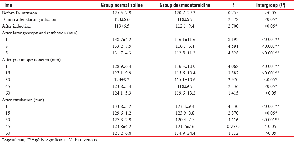 Table 1: Comparison of mean systolic blood pressure.
