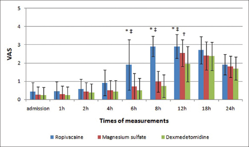 Figure 4: Visual analog score changes in the three groups. *Significant difference between ropivacaine group and magnesium sulfate group.<sup>†</sup>Significant difference between magnesium sulfate group and dexmedetomidine group.<sup>‡</sup>Significant difference between ropivacaine group and dexmedetomidine group