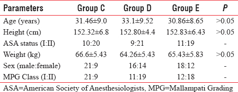 Table 1: Distribution of study population by patients' characteristics