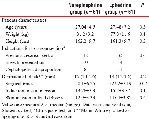 Norepinephrine versus ephedrine to maintain arterial blood