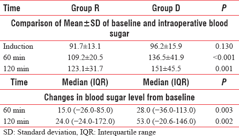 Table 2: Comparison of blood sugar and changes from baseline in Group R and Group D