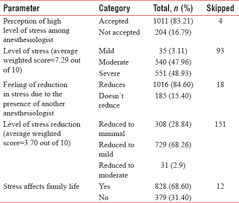 Assessment of job satisfaction and quality of life among practicing