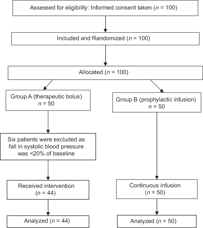 Study comparing phenylephrine bolus and infusion for