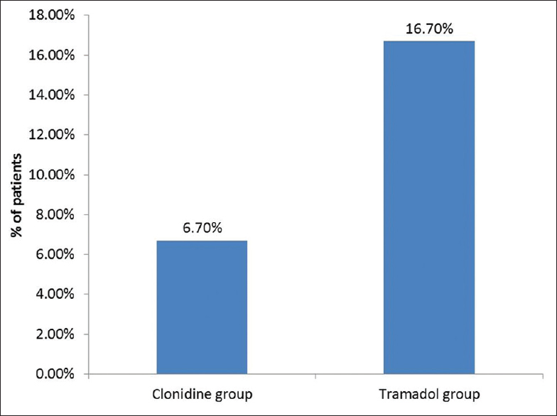 Figure 4: Recurrence of shivering in clonidine and tramadol group in patients with spinal anesthesia