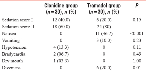 Comparative efficacy and safety of intravenous clonidine and