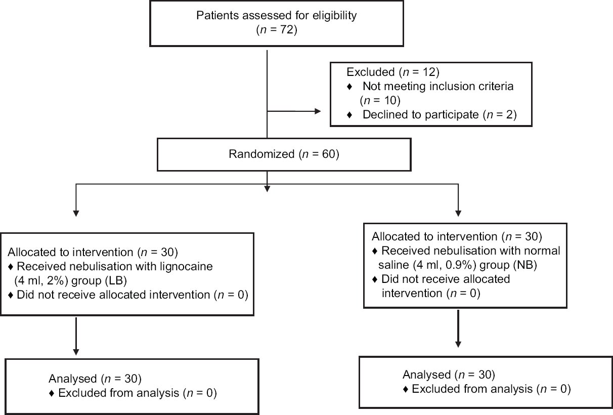 Role of lignocaine nebulization as an adjunct to airway blocks for