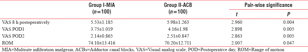 Table 1: Comparison of study variables in two groups