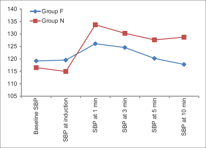 Figure 3: Group comparison for systolic blood pressure in mmHg