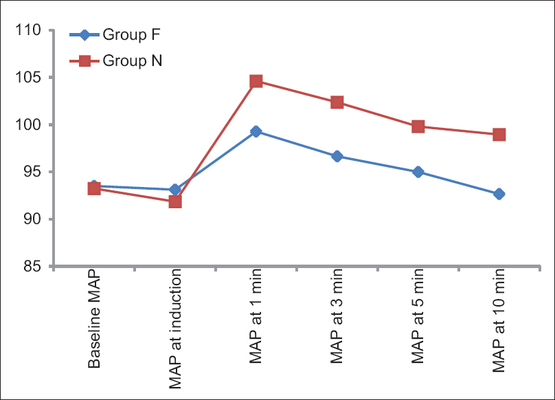 Figure 7: Group comparison for mean arterial pressure in mmHg