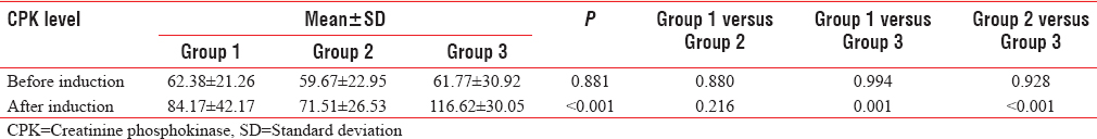Table 6: Creatinine phosphokinase levels at different time intervals among the 3 groups [Figure 3]