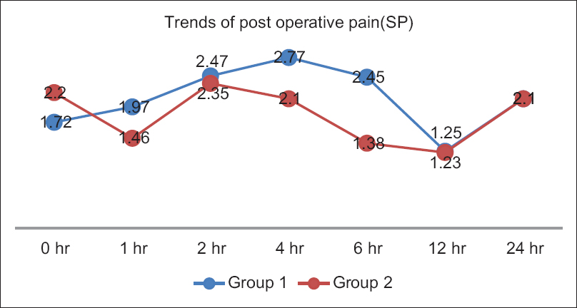 Figure 3: Shoulder pain at different time intervals
