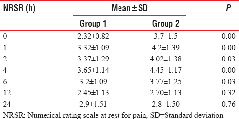 Table 2: Numerical Rating Scale score at rest postoperatively