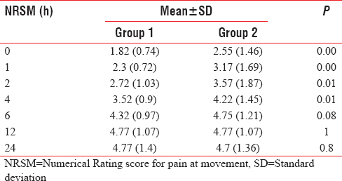 Table 3: Numerical Rating Scale scores at movement postoperatively