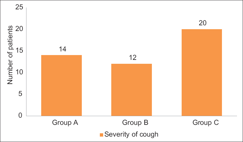 Figure 2: Comparison of the severity of cough in between groups