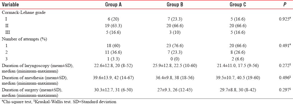 Table 3: Intubation characteristics of patients in different groups sample size (<i>n</i>=90)