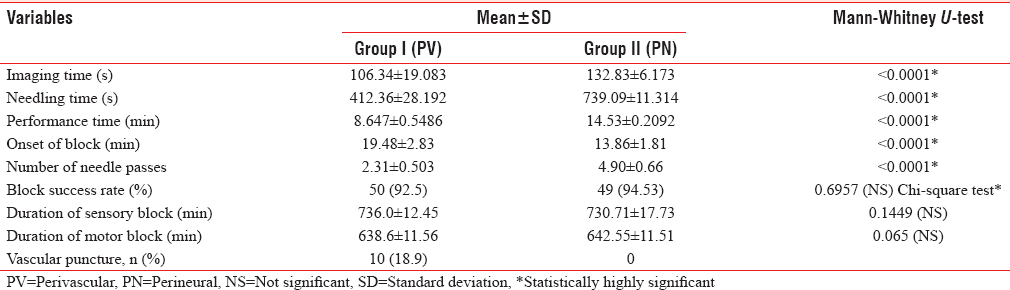 Table 2: Comparison between Group I (perivascular) and Group II (perineural)