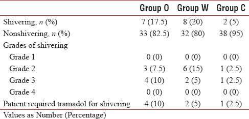 Table 2: Incidence and severity of shivering in Group O, Group W, and Group C along with patients requiring rescue drug