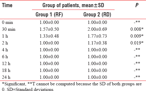 Table 4: Comparison of sedation score between two groups