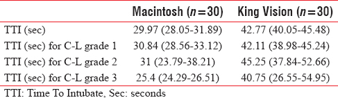 Table 3: Comparison of time to intubate between Macintosh and King Vision groups. Values are expressed as mean (95% Confidence Interval)