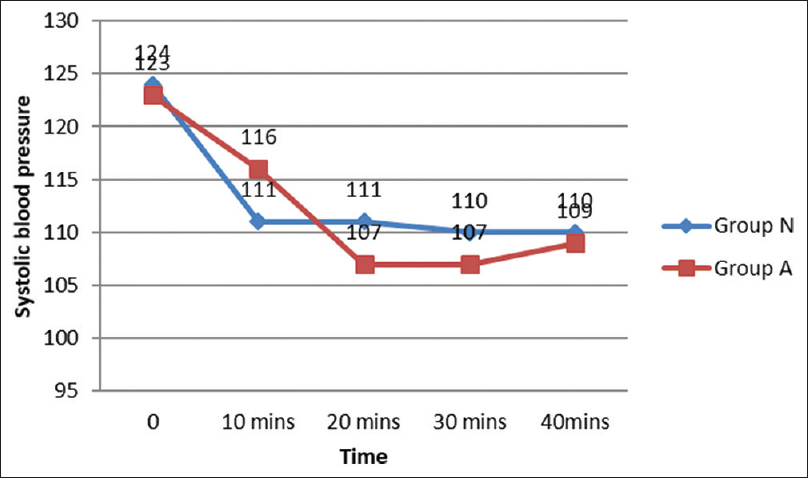 Figure 3: Comparison of systolic blood pressure among the groups