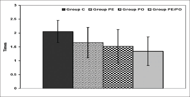 Figure 4: Mean (±standard deviation) times of requests of rescue analgesia by patients of studied groups