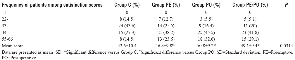 Table 3: Patients' satisfaction by postoperative analgesia of studied groups
