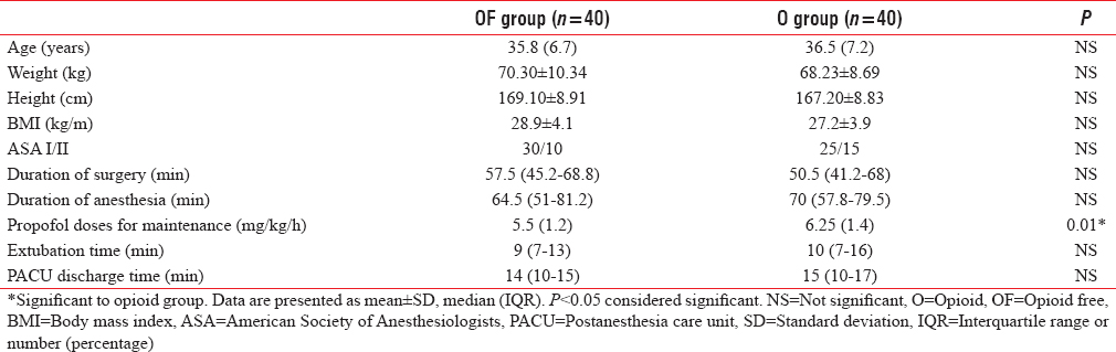Table 1: Demographic characteristics and perioperative data