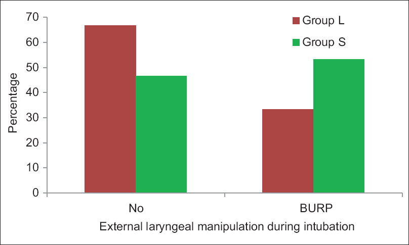 Figure 2: External laryngeal manipulation during intubation. <i>P</i> = 0.118, not significant, Chi-square test