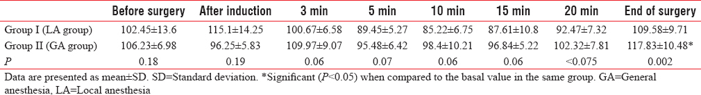 Table 3: Mean arterial blood pressure measured in mmHg in studied groups