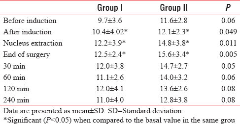 Table 5: Levels of plasma cortisol in μg/dl in studied groups
