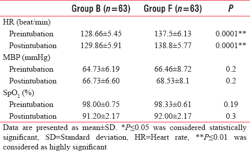 Table 2: Pre- and postintubation hemodynamic variables of the studied groups