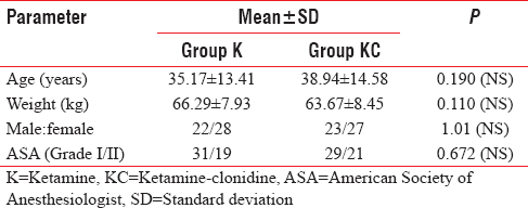 Table 1: Comparison of mean age and weight between ketamine and ketamine-clonidine groups (<i>n</i>=100)